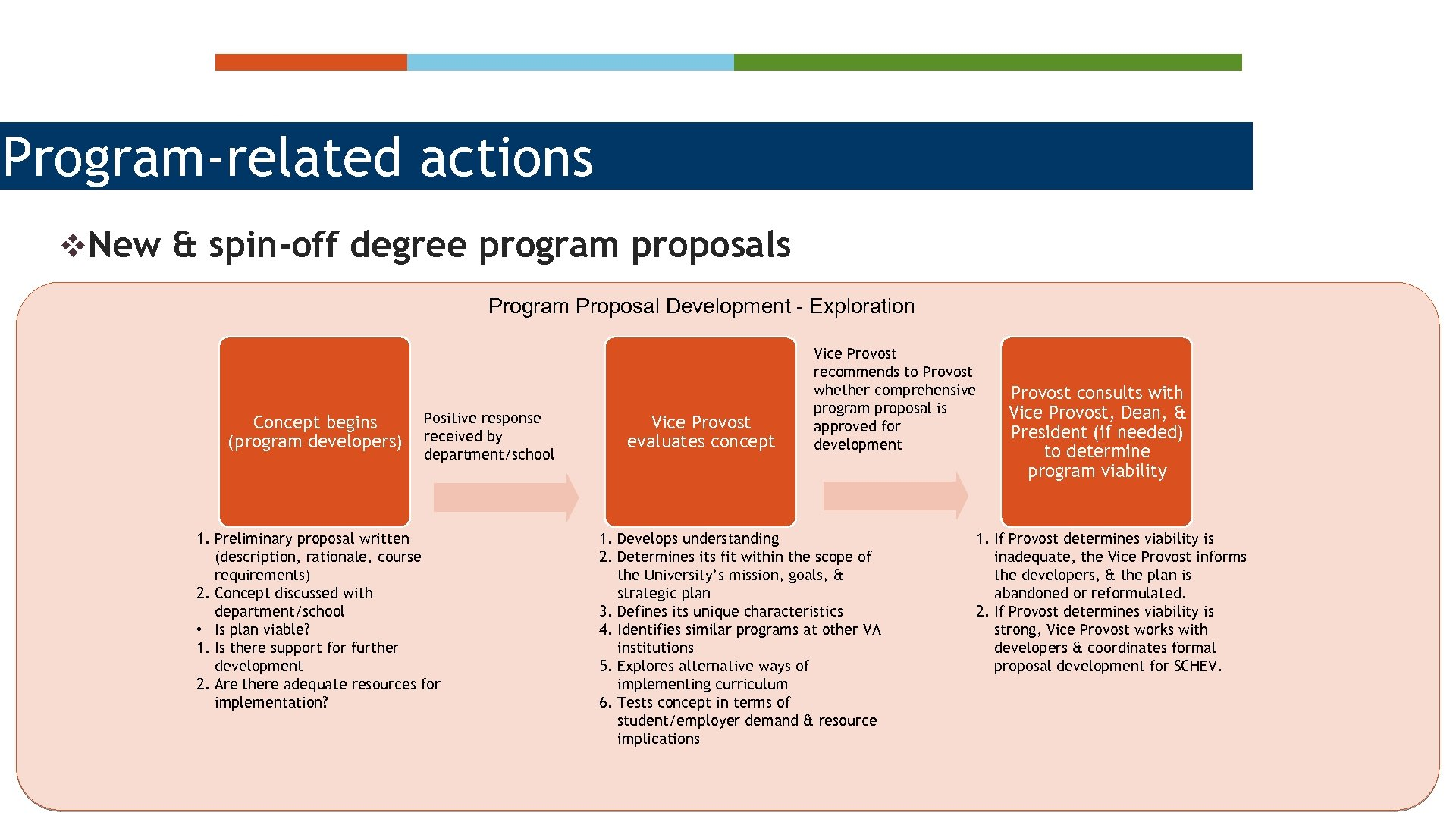 Program-related actions v. New & spin-off degree program proposals Program Proposal Development - Exploration