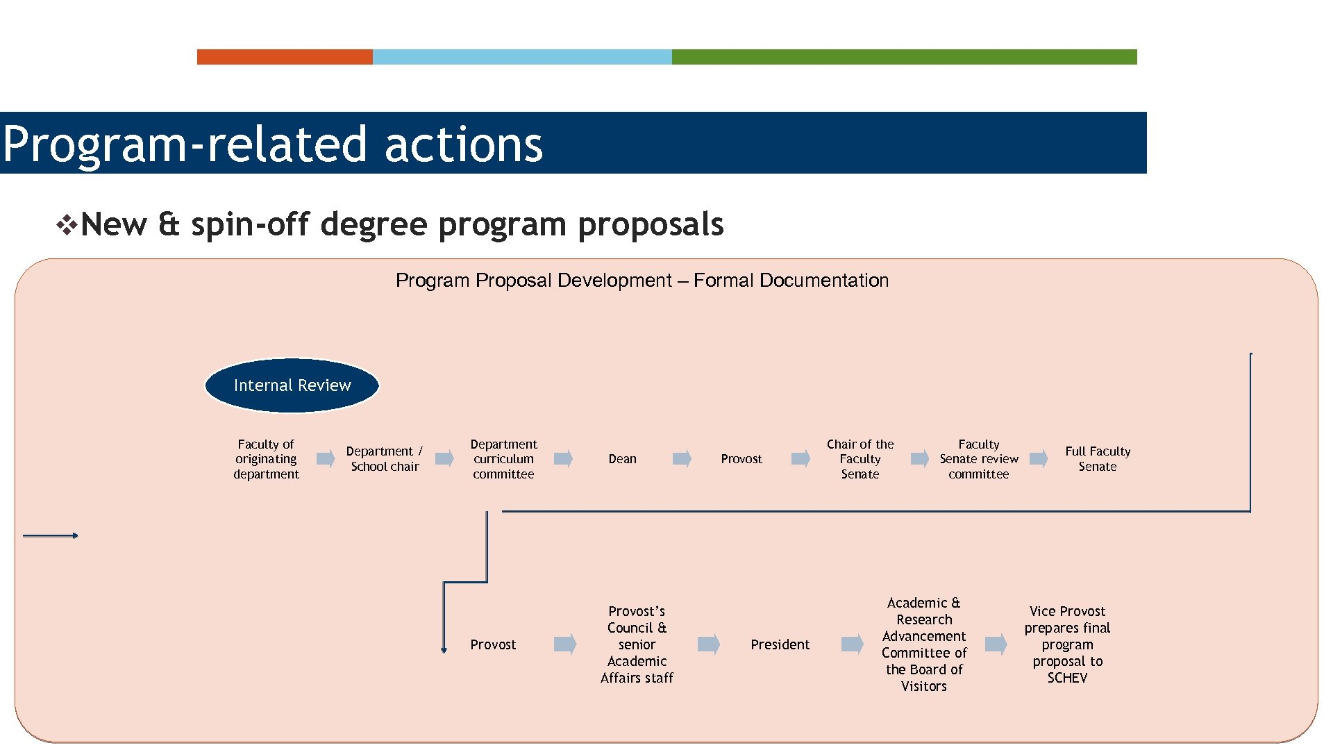 Program-related actions v. New & spin-off degree program proposals Program Proposal Development – Formal