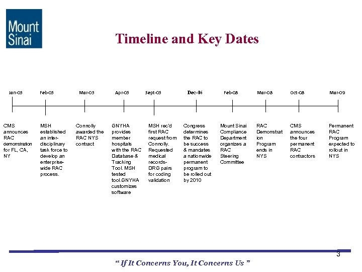 Timeline and Key Dates Jan-05 CMS announces RAC demonstration for FL, CA, NY Feb-05