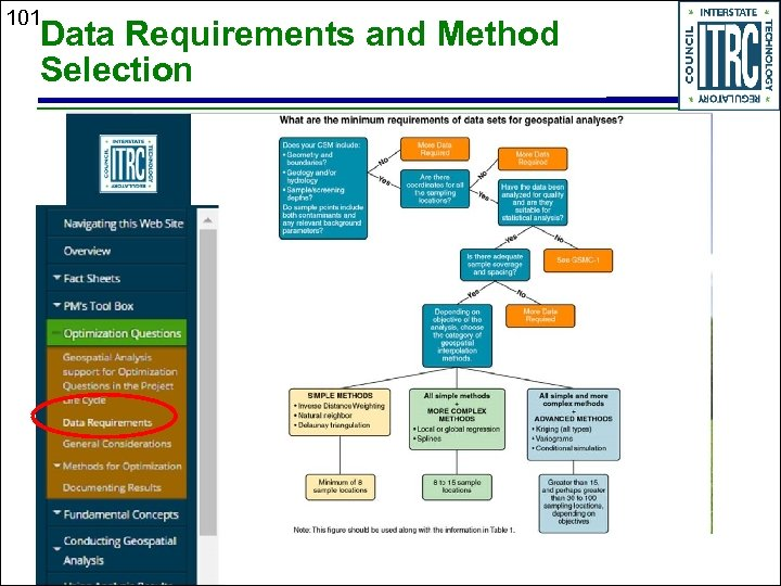 101 Data Requirements and Method Selection