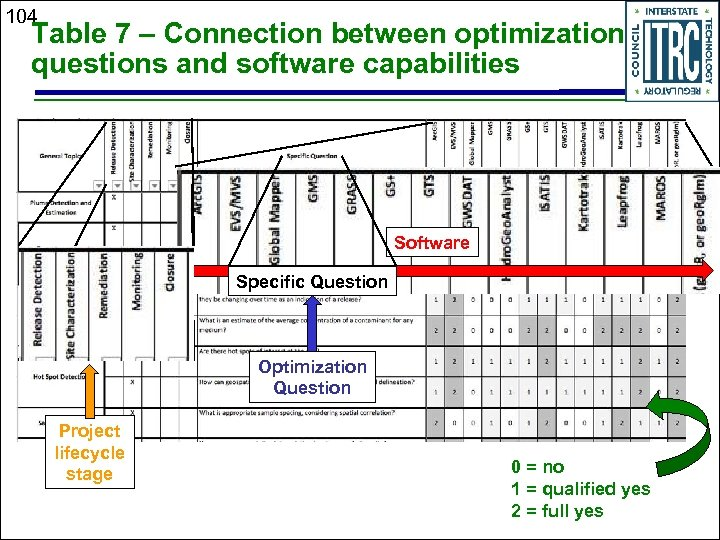 104 Table 7 – Connection between optimization questions and software capabilities Software Specific Question