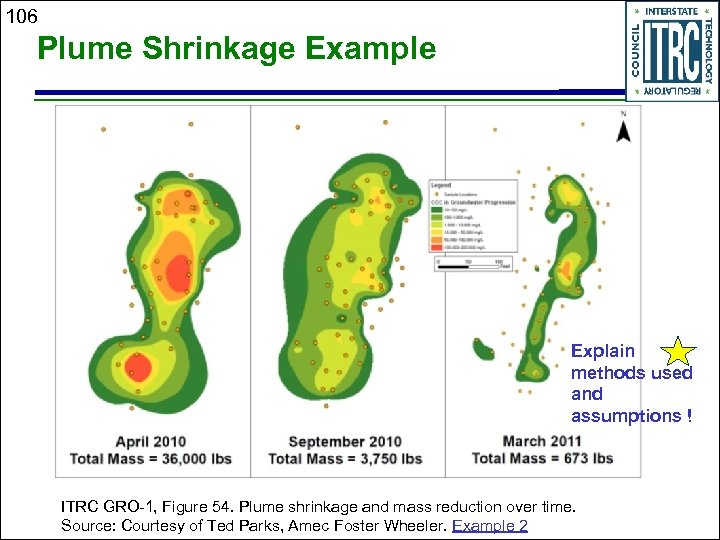 106 Plume Shrinkage Example Explain methods used and assumptions ! ITRC GRO-1, Figure 54.