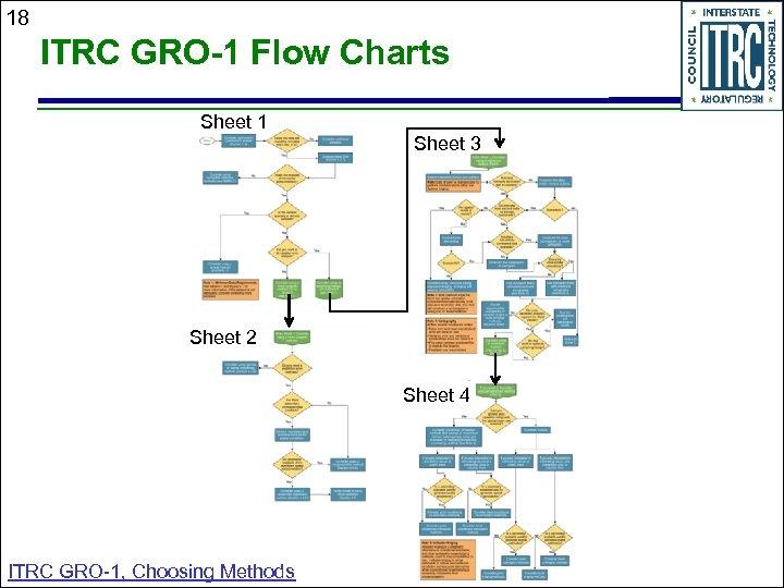 18 ITRC GRO-1 Flow Charts Sheet 1 Sheet 3 Sheet 2 Sheet 4 ITRC