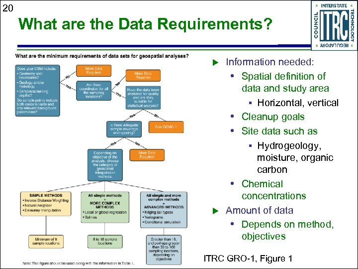 20 What are the Data Requirements? Information needed: • Spatial definition of data and