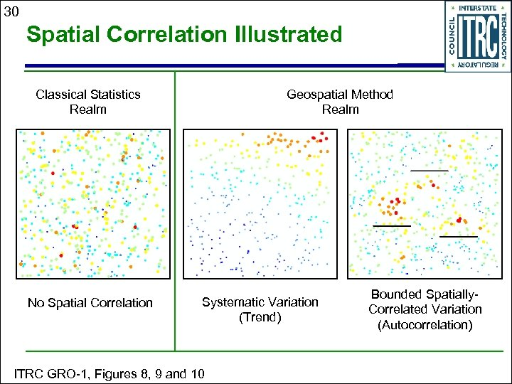 30 Spatial Correlation Illustrated Classical Statistics Realm No Spatial Correlation Geospatial Method Realm Systematic