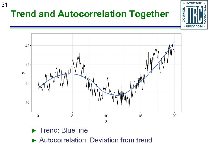 31 Trend and Autocorrelation Together Trend: Blue line Autocorrelation: Deviation from trend