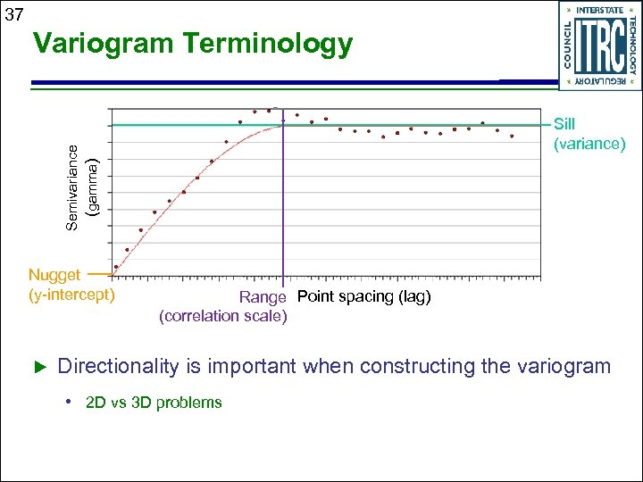 37 Variogram Terminology Semivariance (gamma) Sill (variance) Nugget (y-intercept) Range Point spacing (lag) (correlation