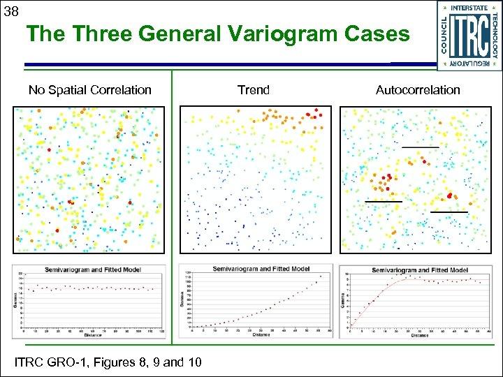 38 The Three General Variogram Cases No Spatial Correlation ITRC GRO-1, Figures 8, 9