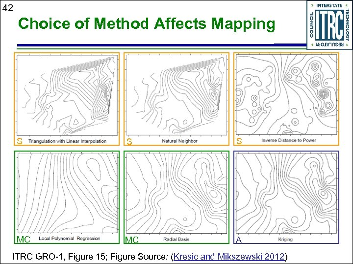 42 Choice of Method Affects Mapping S S S MC MC A ITRC GRO-1,
