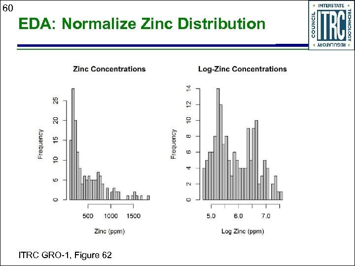60 EDA: Normalize Zinc Distribution ITRC GRO-1, Figure 62