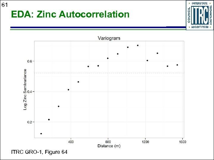 61 EDA: Zinc Autocorrelation ITRC GRO-1, Figure 64