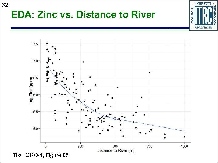 62 EDA: Zinc vs. Distance to River ITRC GRO-1, Figure 65