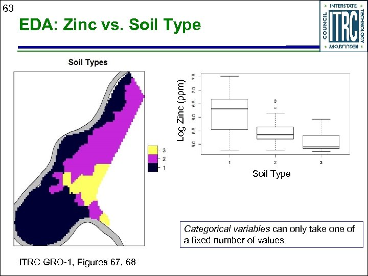 63 Log Zinc (ppm) EDA: Zinc vs. Soil Type Categorical variables can only take