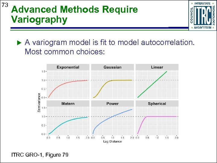 73 Advanced Methods Require Variography A variogram model is fit to model autocorrelation. Most