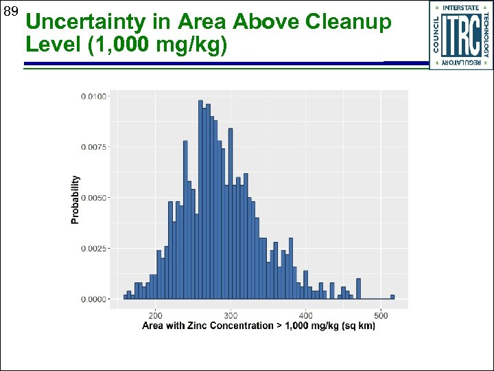 89 Uncertainty in Area Above Cleanup Level (1, 000 mg/kg)