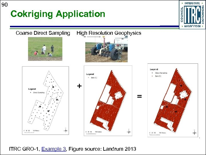 90 Cokriging Application Coarse Direct Sampling High Resolution Geophysics + = ITRC GRO-1, Example