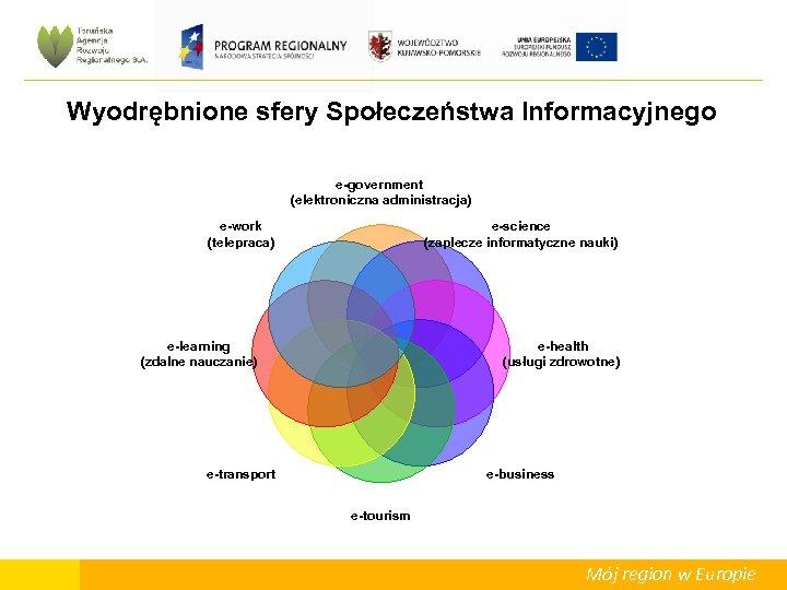 Wyodrębnione sfery Społeczeństwa Informacyjnego e-government (elektroniczna administracja) e-work (telepraca) e-science (zaplecze informatyczne nauki) e-learning