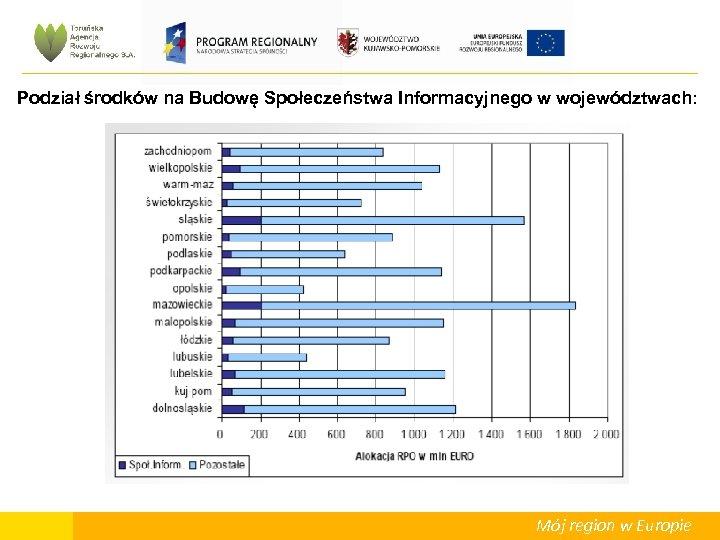 Podział środków na Budowę Społeczeństwa Informacyjnego w województwach: Mój region w Europie
