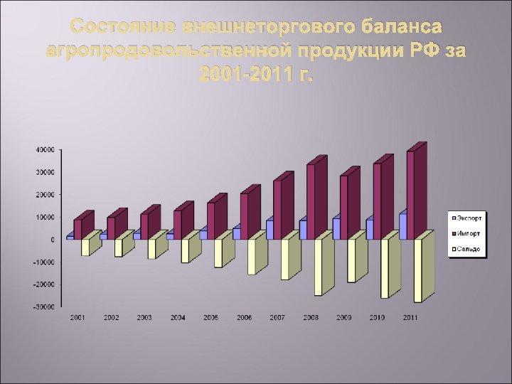 Состояние внешнеторгового баланса агропродовольственной продукции РФ за 2001 -2011 г.