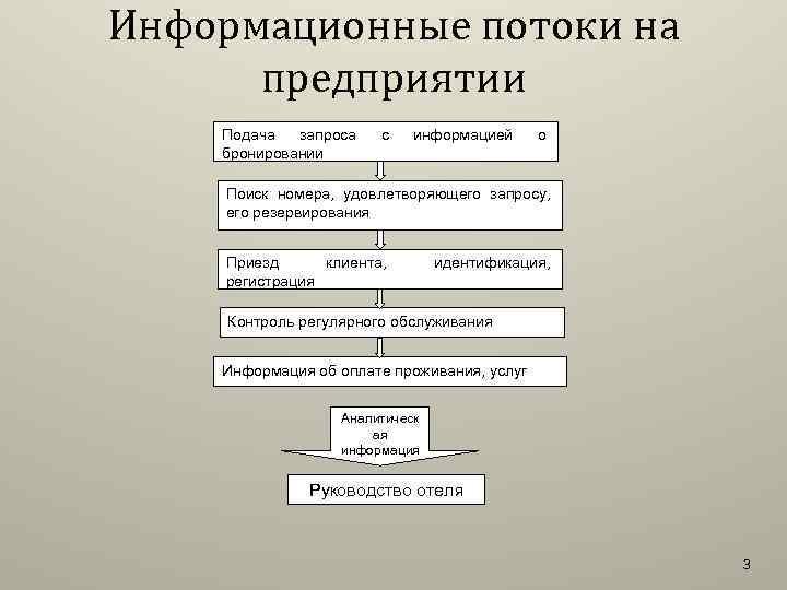Информационные потоки на предприятии Подача запроса бронировании с информацией о Поиск номера, удовлетворяющего запросу,