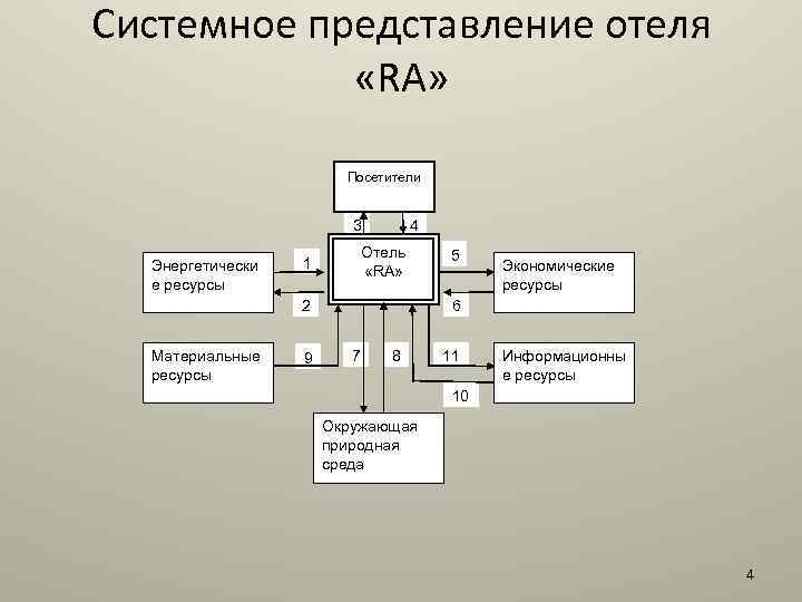 Системное представление отеля «RA» Посетители 4 3 Энергетически е ресурсы Отель «RA» 1 2