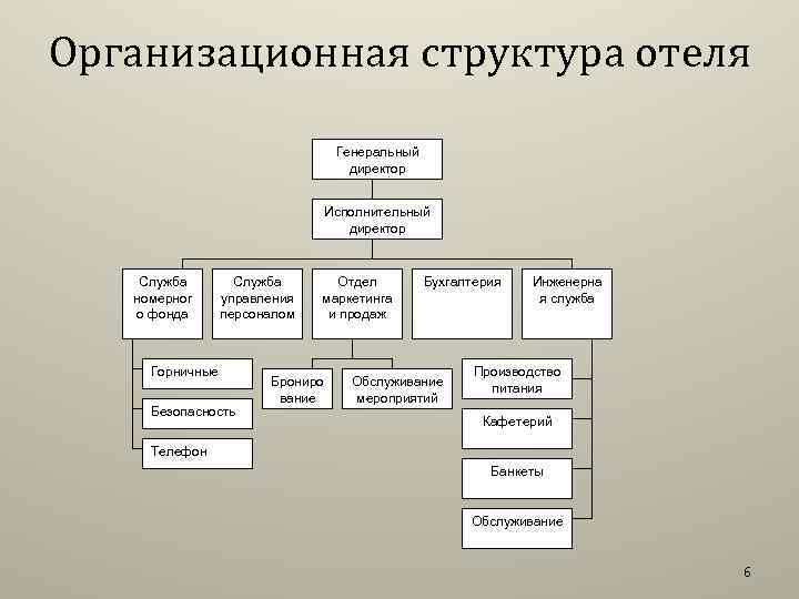 Организационная структура отеля Генеральный директор Исполнительный директор Служба номерног о фонда Служба управления персоналом
