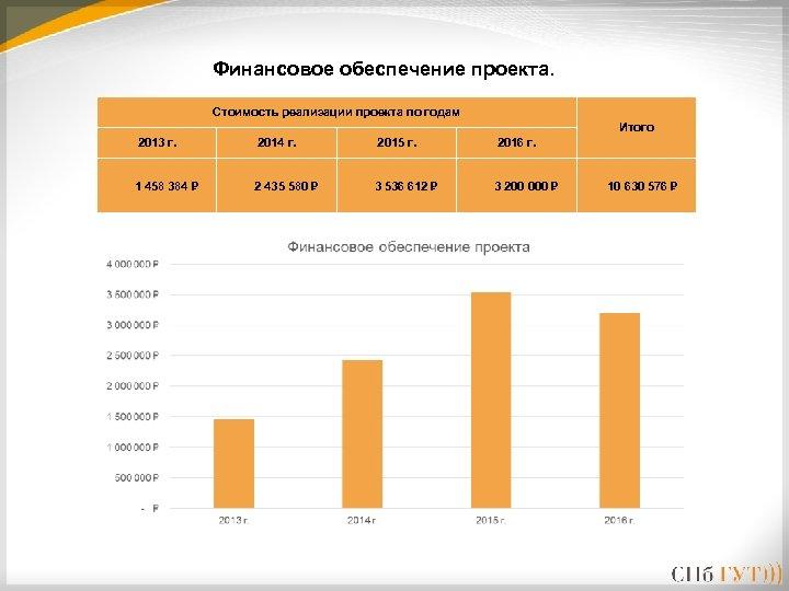 Финансовое обеспечение проекта. Стоимость реализации проекта по годам Итого 2013 г. 2014 г. 2015