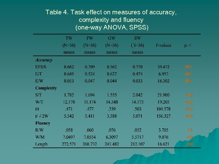 Table 4. Task effect on measures of accuracy, complexity and fluency (one-way ANOVA, SPSS)