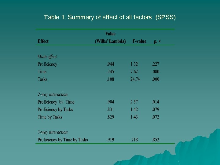 Table 1. Summary of effect of all factors (SPSS)