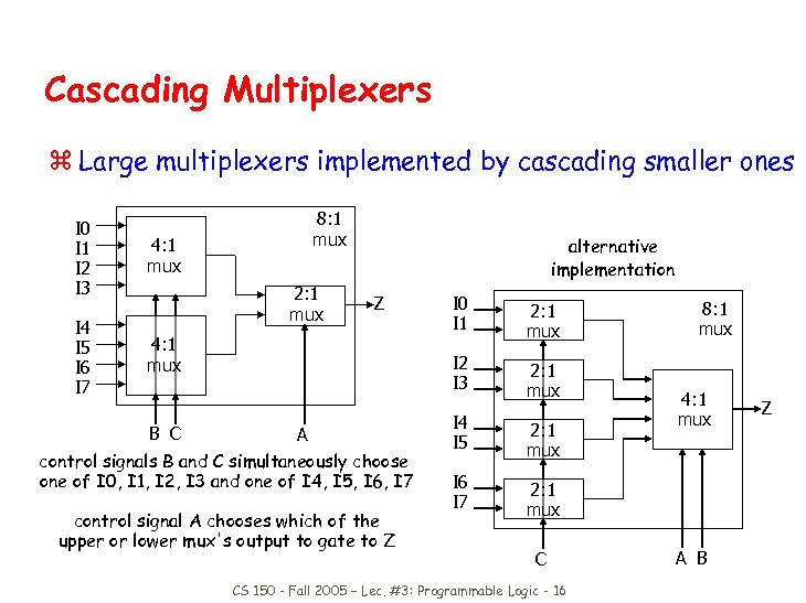 Cascading Multiplexers z Large multiplexers implemented by cascading smaller ones I 0 I 1