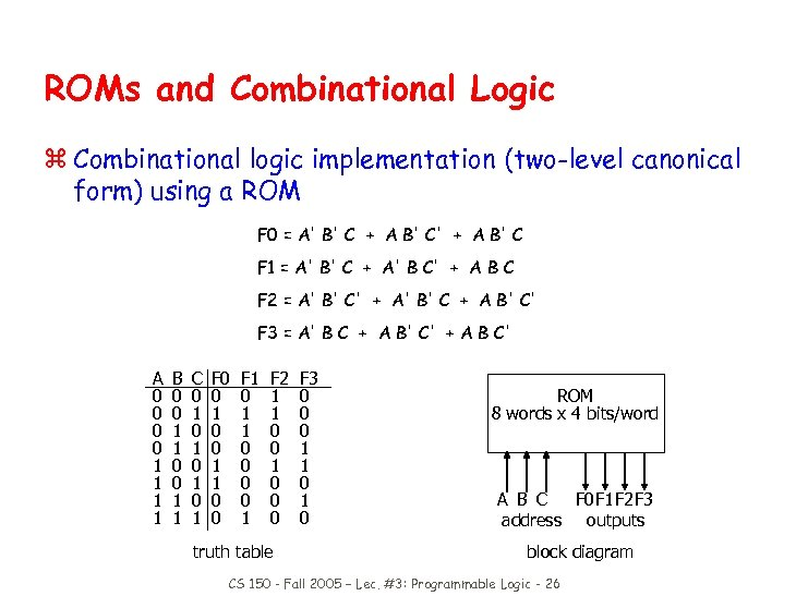 ROMs and Combinational Logic z Combinational logic implementation (two-level canonical form) using a ROM