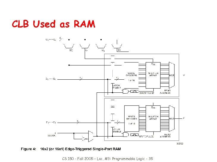 CLB Used as RAM CS 150 - Fall 2005 – Lec. #3: Programmable Logic