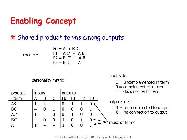 Enabling Concept z Shared product terms among outputs example: F 0 F 1 F