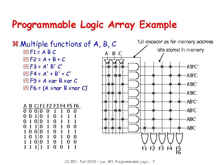 Programmable Logic Array Example z Multiple functions of A, B, C y F 1
