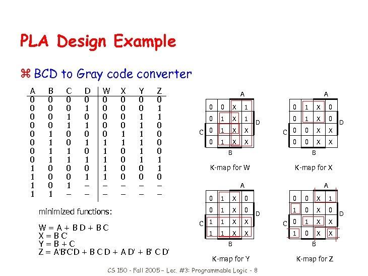 PLA Design Example z BCD to Gray code converter A 0 0 0 0