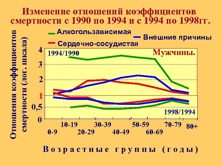 Отношения коэффициентов смертности (лог. шкала) Изменение отношений коэффициентов смертности с 1990 по 1994 и