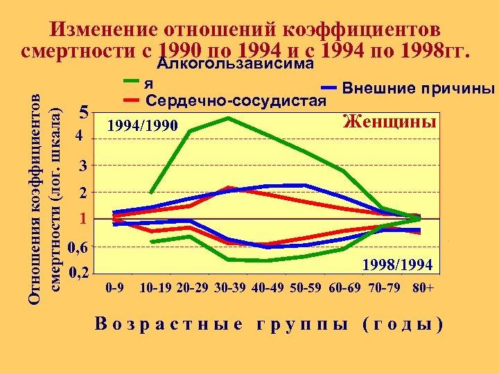 Отношения коэффициентов смертности (лог. шкала) Изменение отношений коэффициентов смертности с Алкогользависима 1994 по 1998