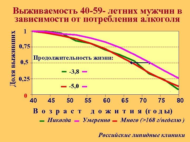 Доля выживших Выживаемость 40 -59 - летних мужчин в зависимости от потребления алкоголя 1