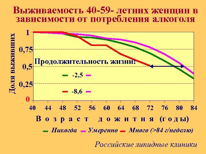 Доля выживших Выживаемость 40 -59 - летних женщин в зависимости от потребления алкоголя 1