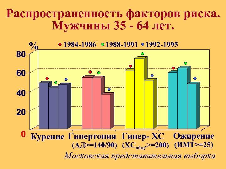 Распространенность факторов риска. Мужчины 35 - 64 лет. 80 % 1984 -1986 1988 -1991