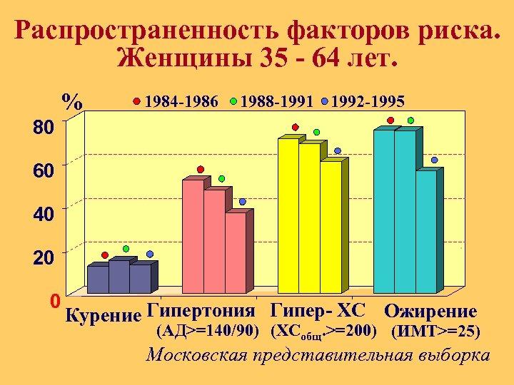 Распространенность факторов риска. Женщины 35 - 64 лет. % 1984 -1986 1988 -1991 1992