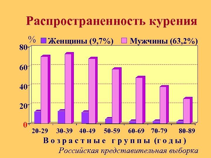 Распространенность курения 80 % Женщины (9, 7%) Мужчины (63, 2%) 60 40. 20 0
