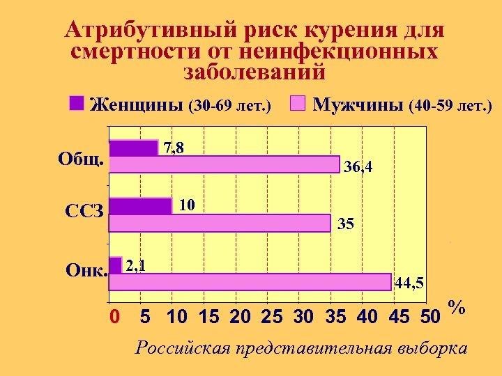 Атрибутивный риск курения для смертности от неинфекционных заболеваний Женщины (30 -69 лет. ) Мужчины