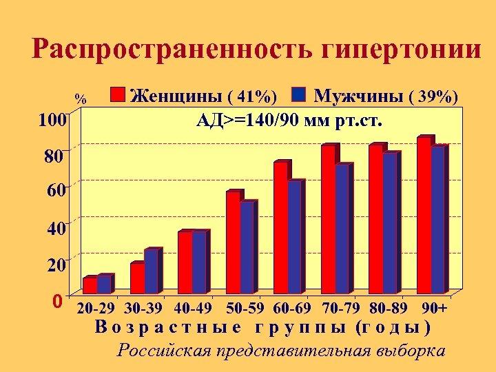 Распространенность гипертонии % 100 Женщины ( 41%) Мужчины ( 39%) АД>=140/90 мм рт. ст.