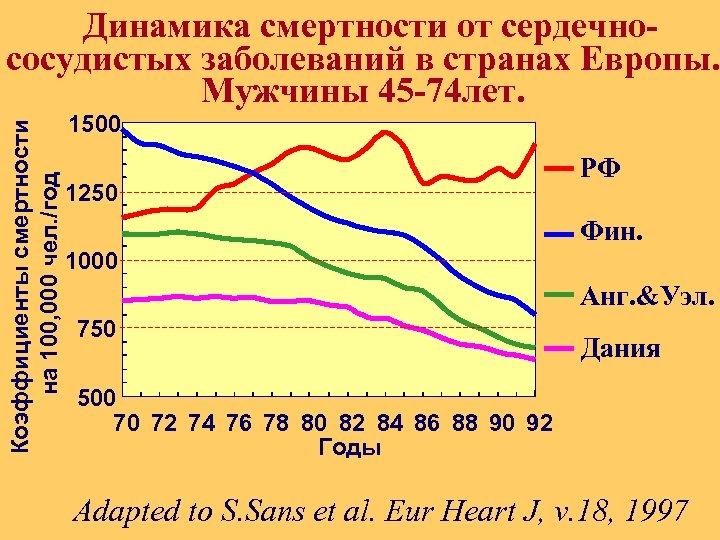 Коэффициенты смертности на 100, 000 чел. /год Динамика смертности от сердечнососудистых заболеваний в странах