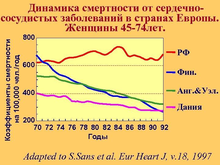 Коэффициенты смертности на 100, 000 чел. /год Динамика смертности от сердечноcосудистых заболеваний в странах