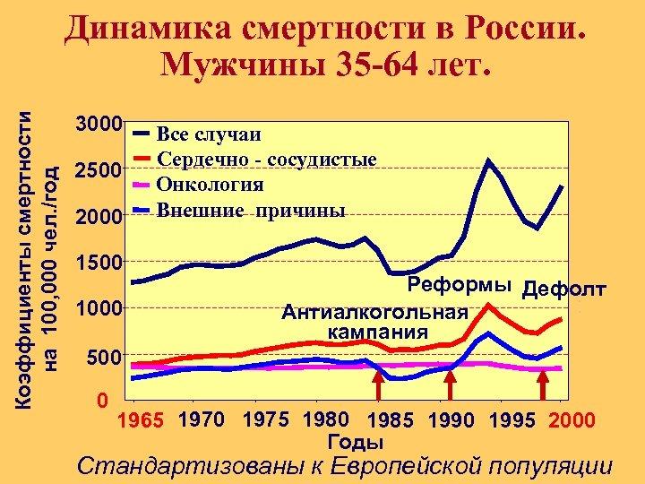Коэффициенты смертности на 100, 000 чел. /год Динамика смертности в России. Мужчины 35 -64