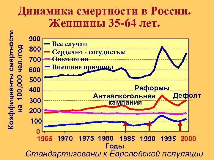 Коэффициенты смертности на 100, 000 чел. /год Динамика смертности в России. Женщины 35 -64