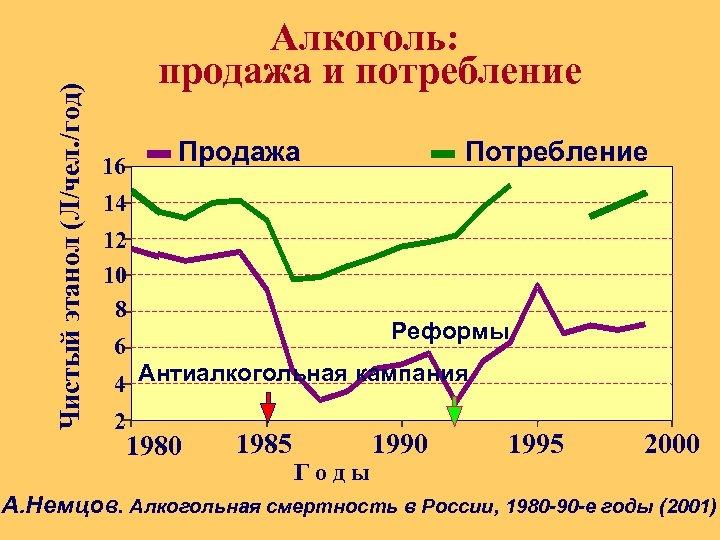 Чистый этанол (Л/чел. /год) Алкоголь: продажа и потребление Продажа 16 Потребление 14 12 10
