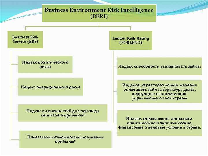 Business Environment Risk Intelligence (BERI) Business Risk Service (BRS) Индекс политического риска Индекс операционного